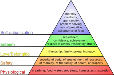 400px-Maslow's_hierarchy_of_needs